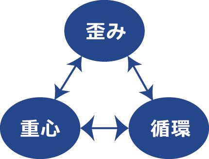 歪み重心循環